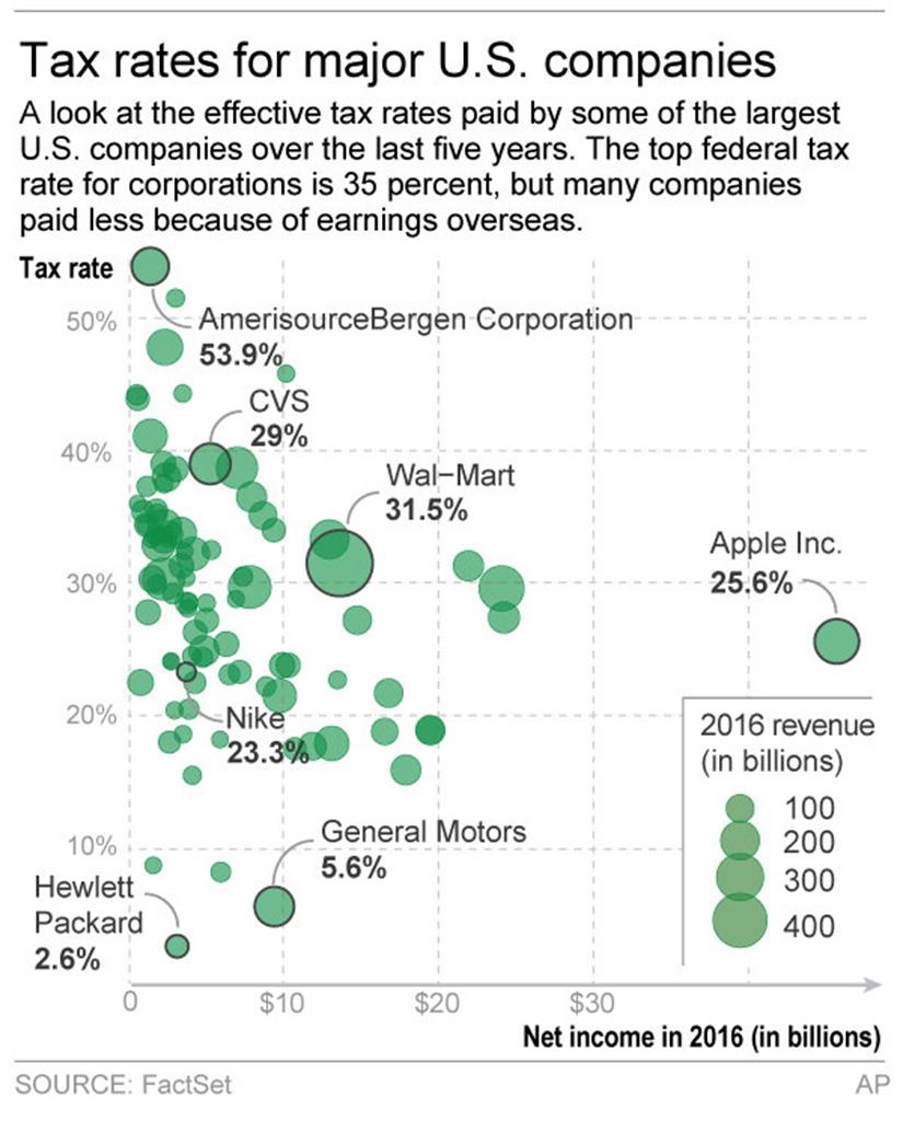 retailers and insurers get taxed more tech less 1520