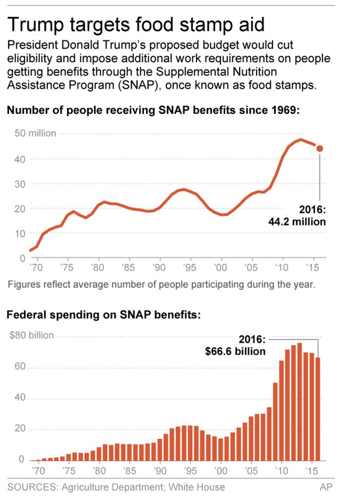 Trumps food stamp cuts face hard sell in congress tampa fl trumps food stamp cuts face hard sell in congress ccuart Image collections