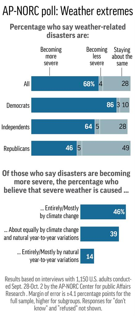 a poll on global warming President donald trump's stance and policies on climate change are opposed by  a majority of americans, a poll released wednesday.