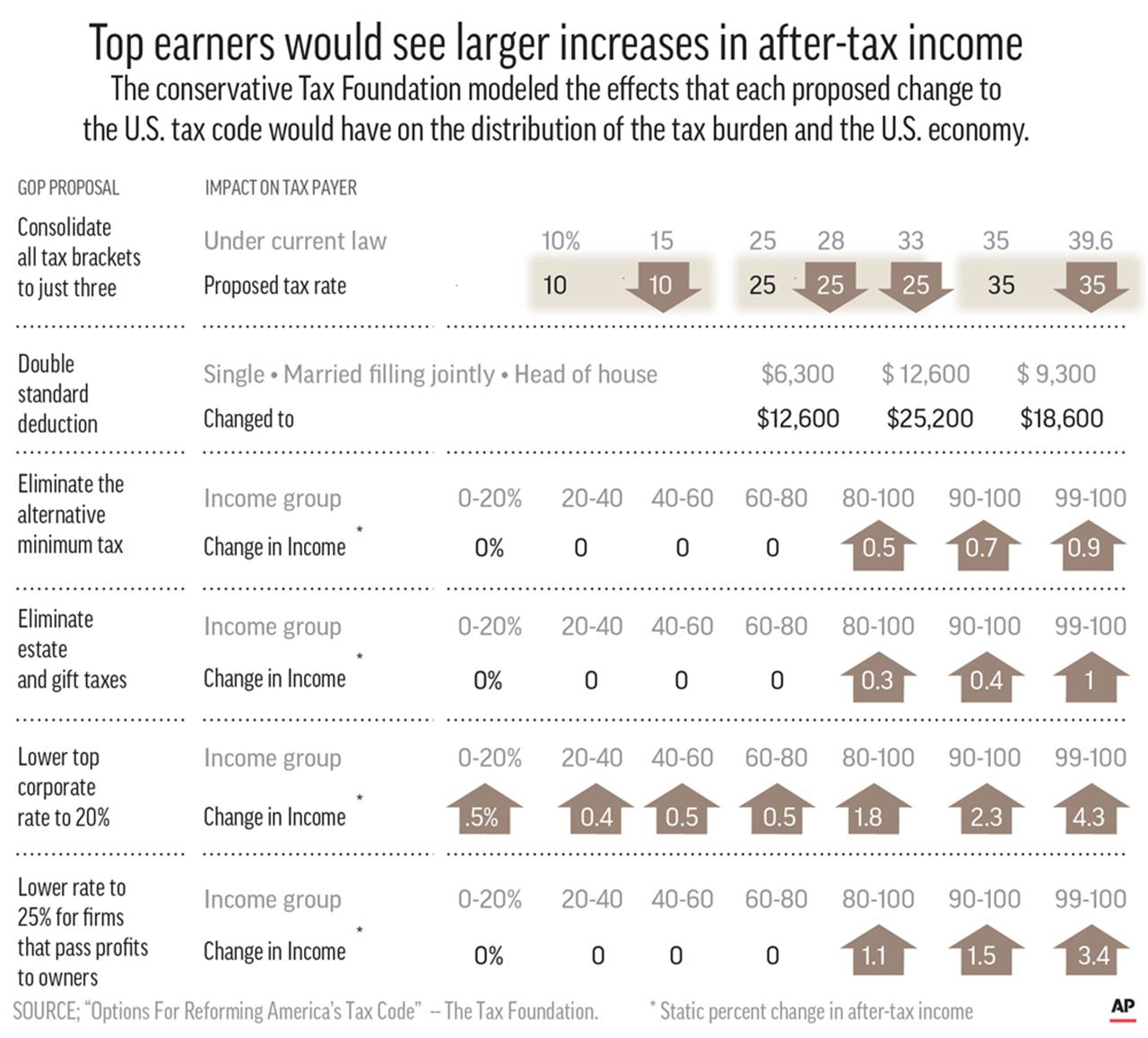 Hard To Define America's Middle Class, Courted By Both
