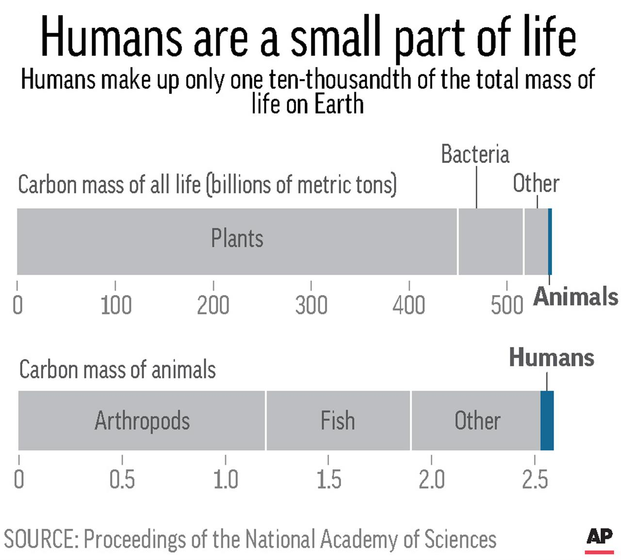 Humans Account For Little Next To Plants, Worms, Bugs