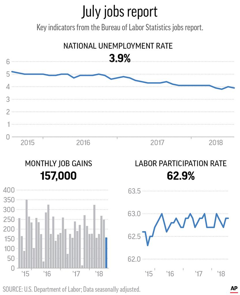 Record low jobless rate for less educated Americans
