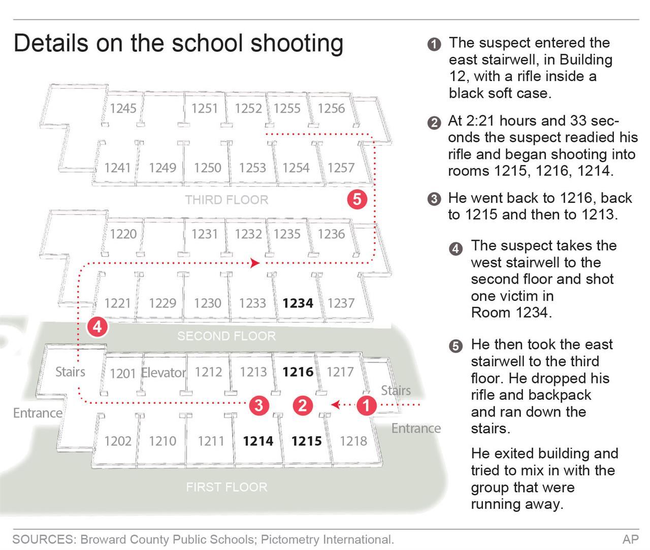 Florida Shooting Revives Debate Over Gun Age Requirement