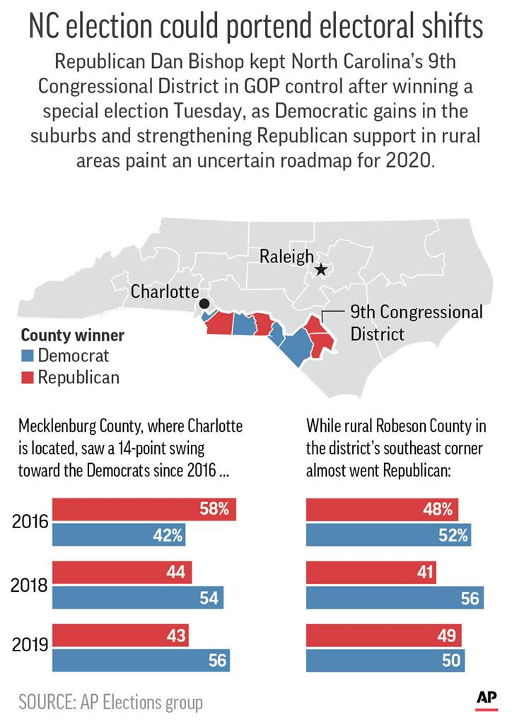 AP Analysis: N. Carolina flashes warnings for Trump and Dems