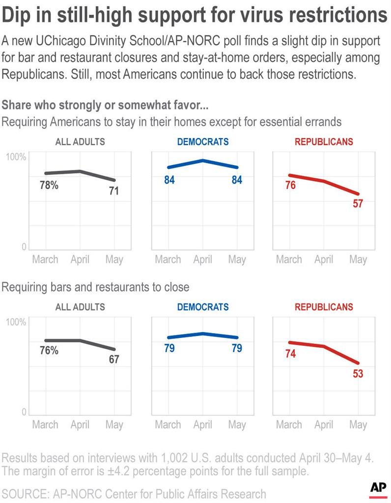 AP-NORC poll: Majority disapprove of coronavirus protests | AM 920 The  ANSWER - Atlanta, GA