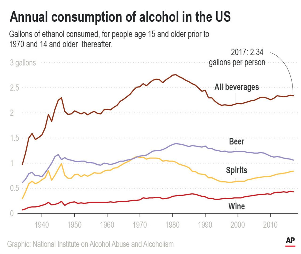 US drinking more now than just before Prohibition