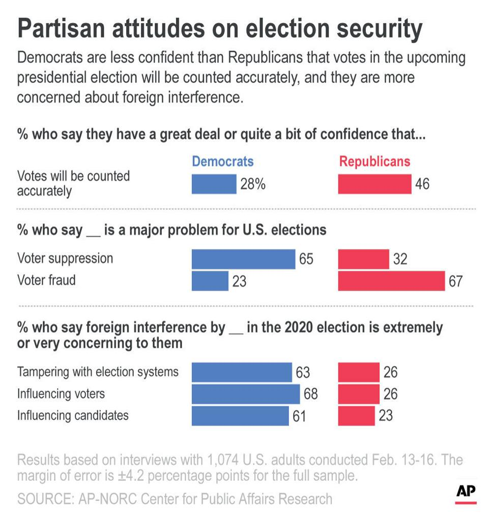 AP-NORC poll: Election security, integrity worry Americans
